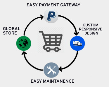 E-Commerce with Kahaf Technology